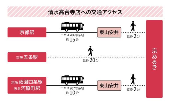 京都駅など主要駅からのアクセス